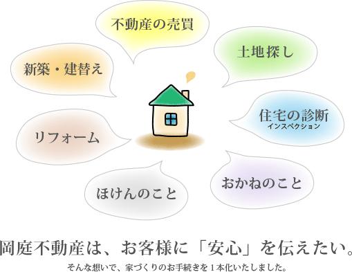 岡庭不動産は、お客様に「安心」を伝えたい。 そんな想いで、家づくりのお手続きを1本化いたしました。